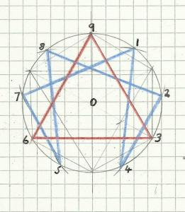 Stu's Tesseract and Enneagram